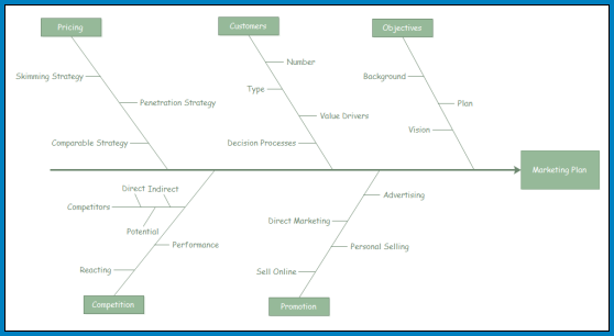 Cause And Effect Diagram Excel Example